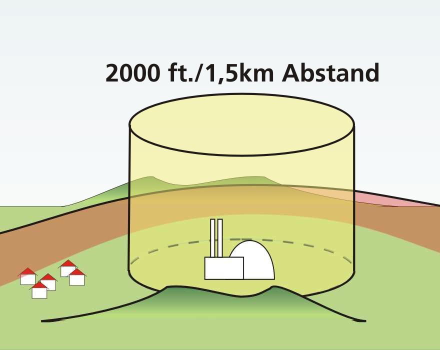 Luftraumbeschränkung um AKW (Grafik: Luftwaffenamt)